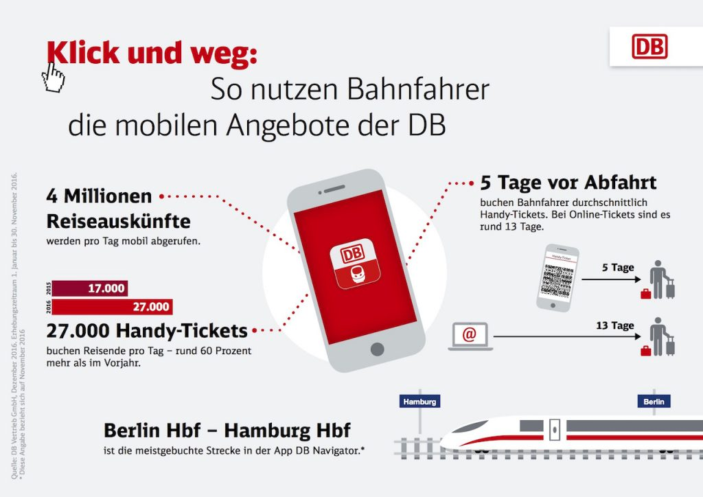 Digitales Bahn-Ticket