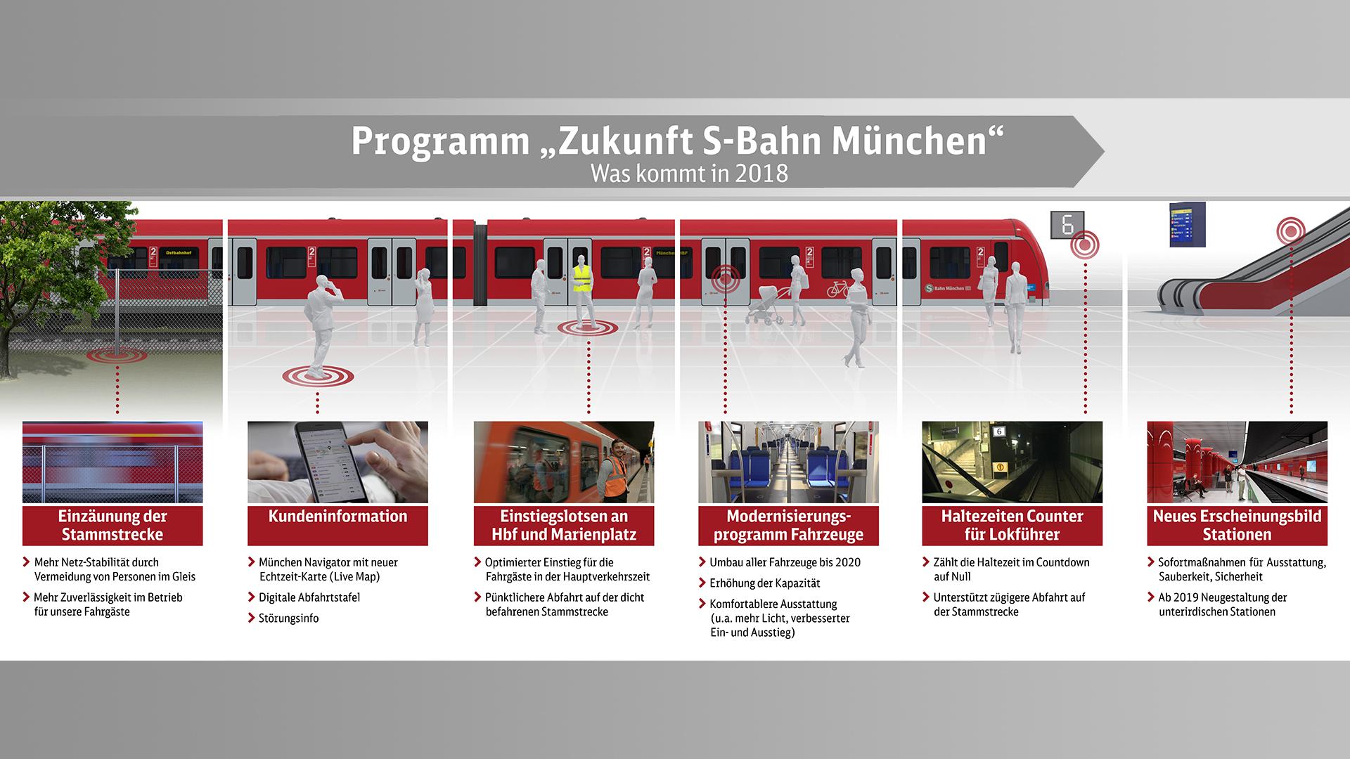 S-Bahn München Zukunft