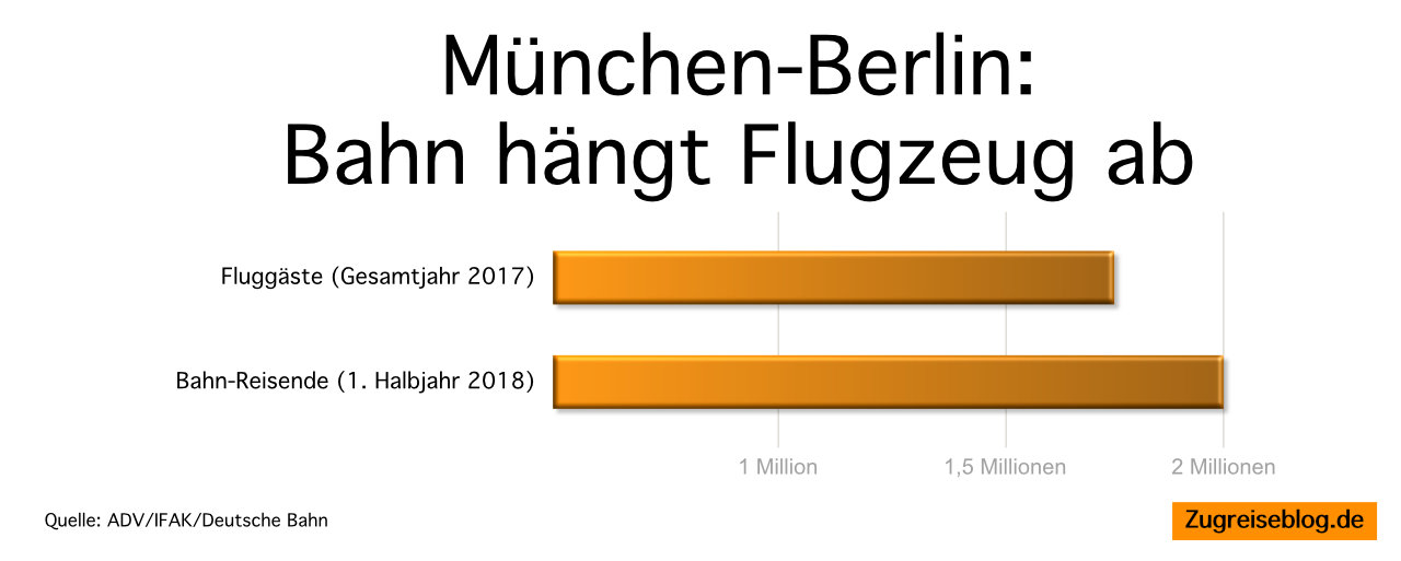 München Berlin Bahn Fluguzeug
