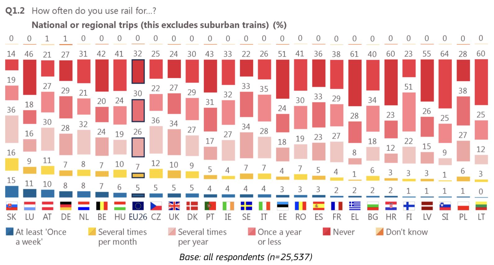 Eurobarometer Nah- und Fernverkehr