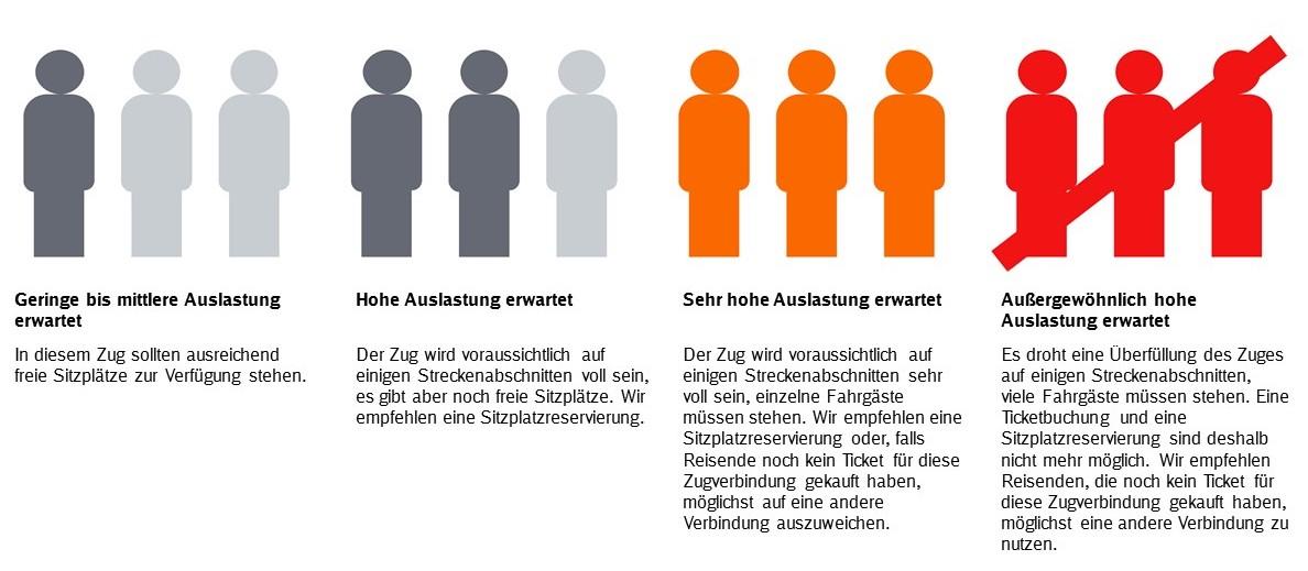 Deutsche Bahn Auslastungsanzeige